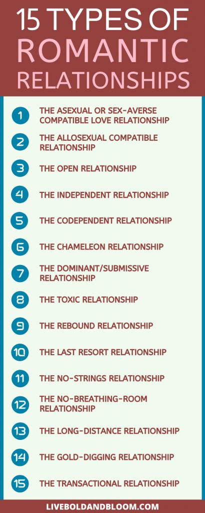 Combien de types différents de relations amoureuses existe-t-il?  Peut-être pouvez-vous penser à quelques-uns, mais y a-t-il vraiment 15 types de relations distincts?  infographie